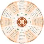 Названия месяцев на якутском языке: термины и календарь